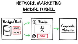 clickfunnels network marketing funnel trial