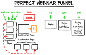 perfect webinar funnel
