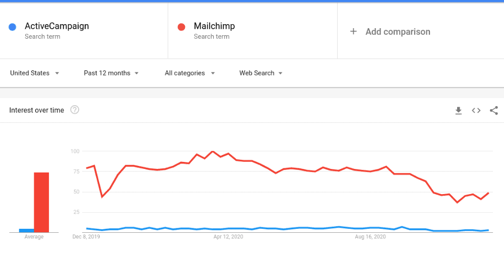 ActiveCampaign Vs Mailchimp