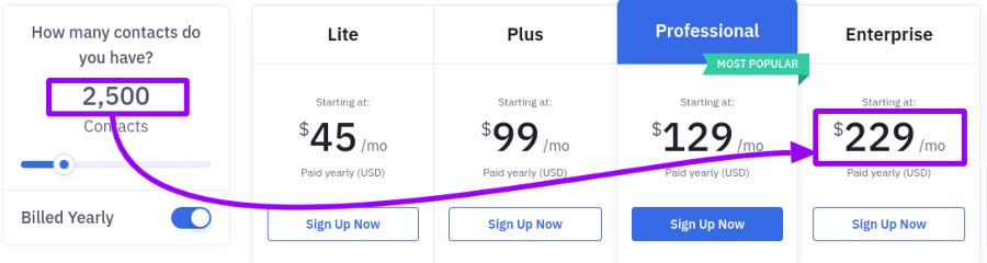 how much does activecampaign cost for enterprise